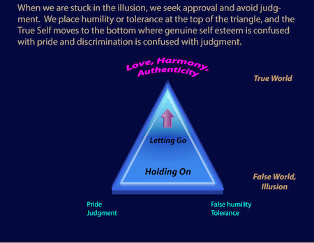 judgment vs. acceptance